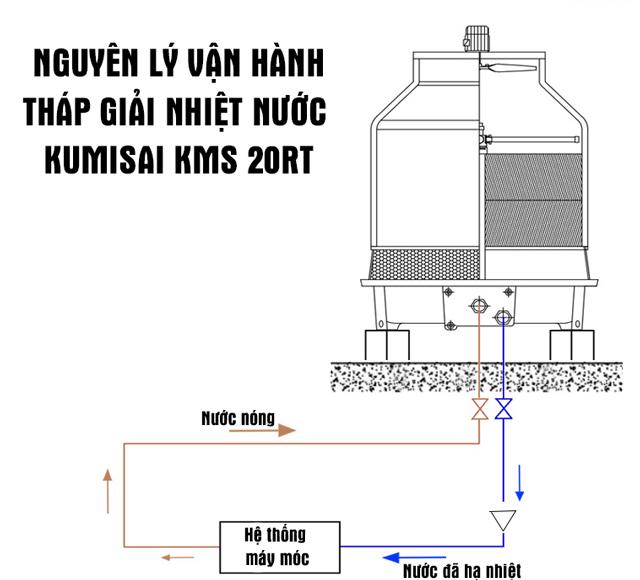 Tháp giải nhiệt nước Kumisai KMS 20RT