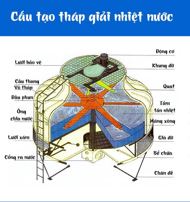 Tháp gtản nhiệt Kumisai KMS 600RT