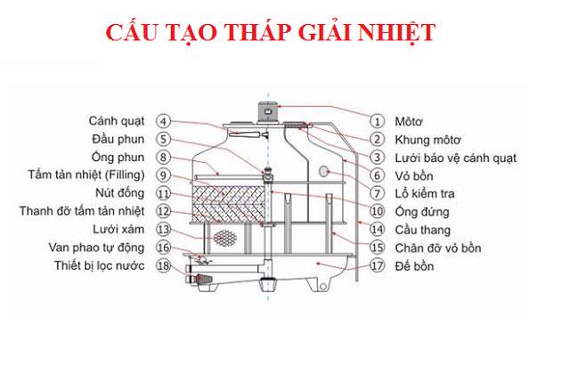 Sơ đồ cấu tạo của tháp giải nhiệt