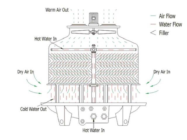 Nguyên lý làm việc của tháp tản nhiệt