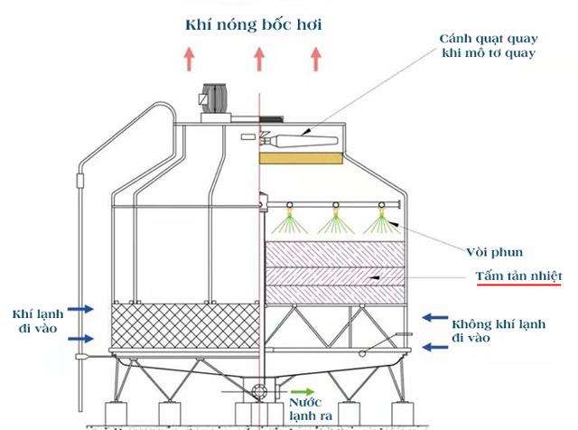 Tấm tản nhiệt tròn cho tháp giảm nhiệt