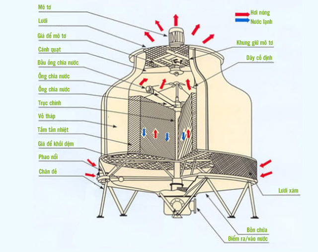 Tháp giải nhiệt Liang Chi LCB-70RT