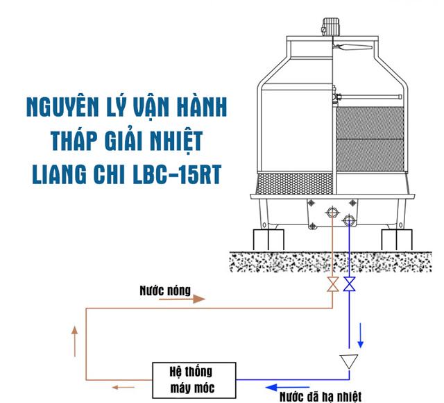 Tháp giải nhiệt Liang Chi LBC-15RT
