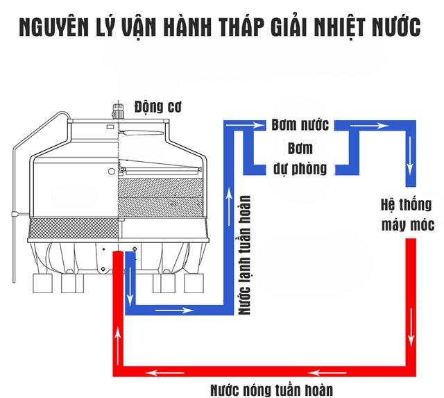 Tháp giải nhiệt nước Kumisai KMS 400RT