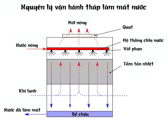 tháp giải nhiệt nước Kumisai KMS 70RT