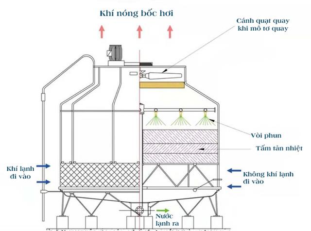 Tháp giảm nhiệt Liang Chi LCB-70RT