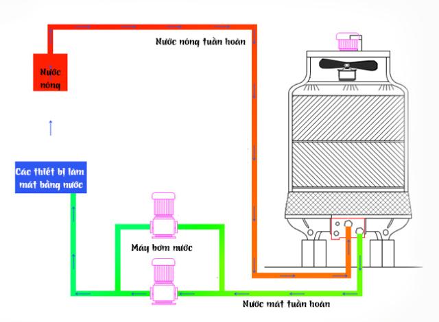 Tháp giảm nhiệt nước Tashin TSC 15Rt