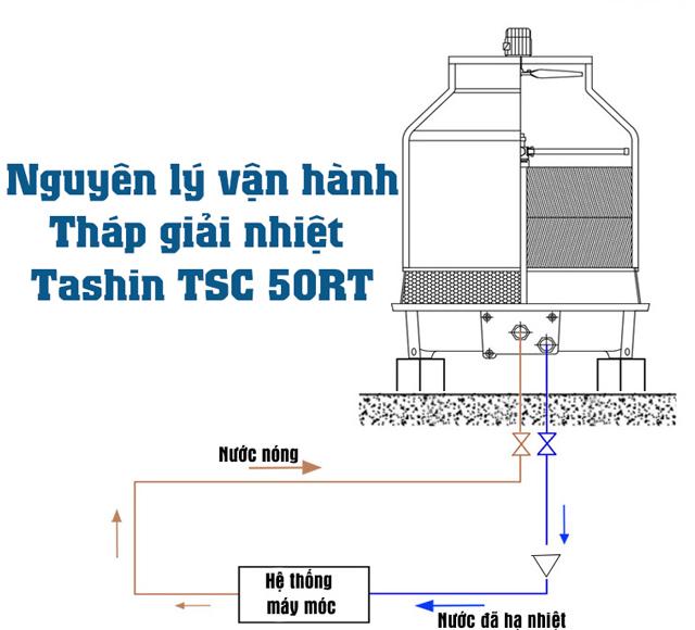 Tháp hạ nhiệt nước Tashin TSC 50RT