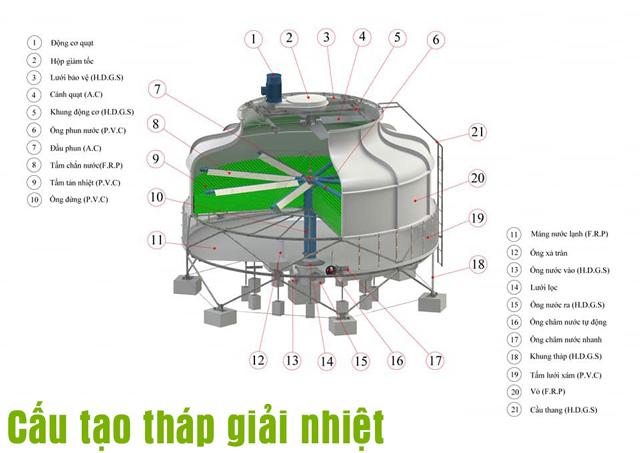 Tháp tản nhiệt Liang Chi LBC-125RT
