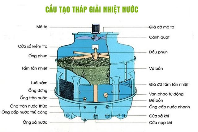 Tháp tản nhiệt Liang Chi LCB-225RT