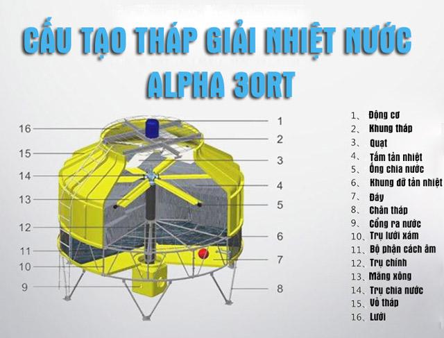 Tháp tản nhiệt nước Alpha 30RT