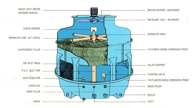 cấu tạo của tháp giải nhiệt Liang Chi