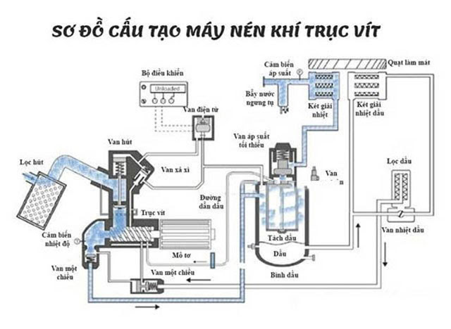 sơ đồ máy nén khí trục vít