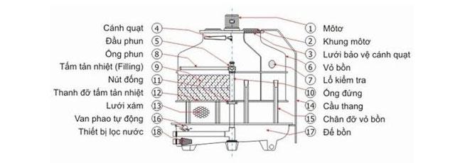 tháp giải nhiệt nước alpha