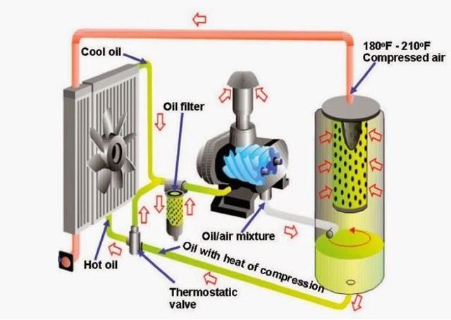 máy nén khí không dầu trục vít