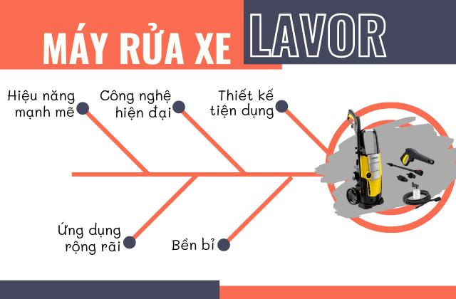 Những ưu điểm của các thiết bị rửa xe Lavor