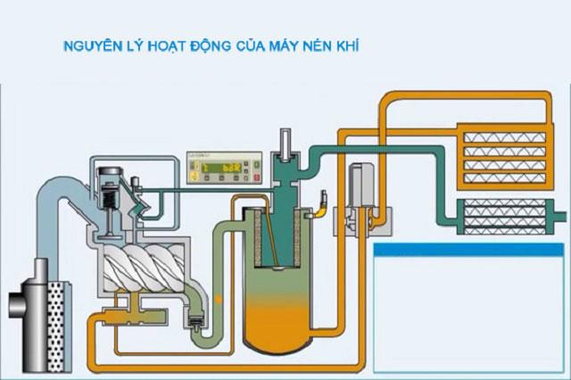 nguyên lý hoạt động của máy bơm hơi khí nén