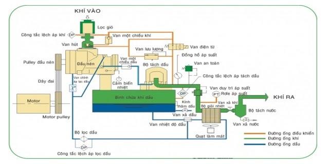 nguyên lý hoạt động của van 1 chiều máy nén khí