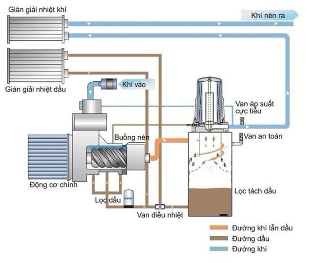 nguyên lý làm việc máy nén khí trục vít có dầu