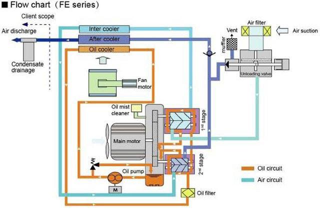 nguyên lý máy nén khí trục vít không dầu